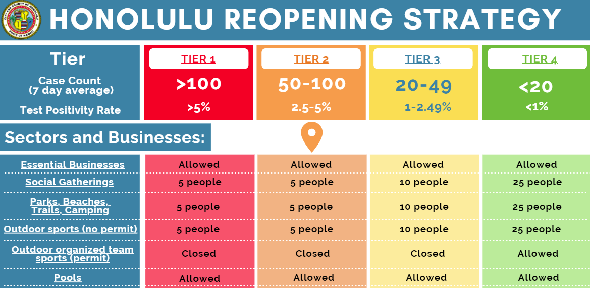 Oahu COVID Reopening Strategy